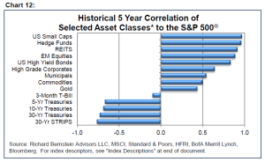 richard_bernstein_treasury_diversification