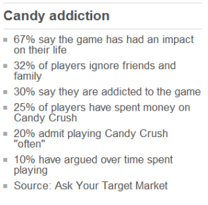 Candy Addiction