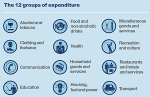 12 groups of expenditure