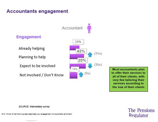 Accountants 2