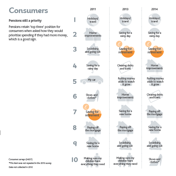how consumers spend