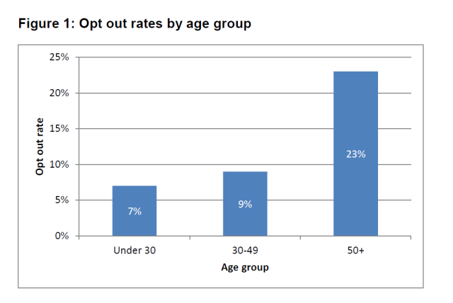 opt-out rates
