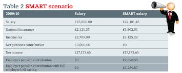 salary sacrifice 4