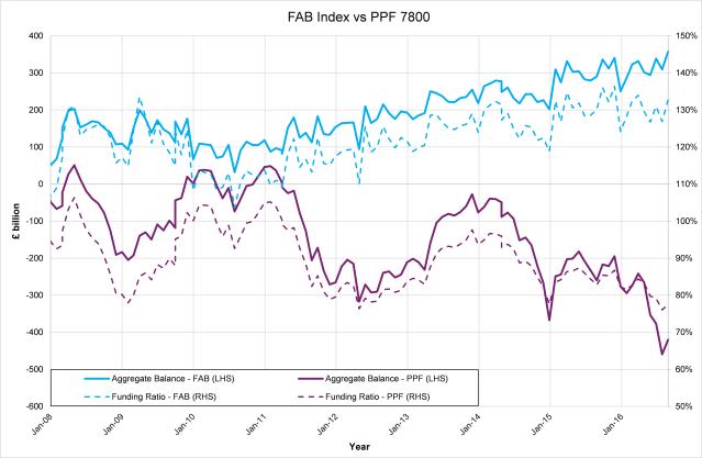 FABI graph