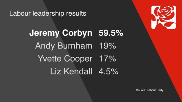 Corbyn result