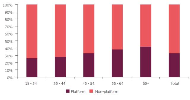 FCA platform 4