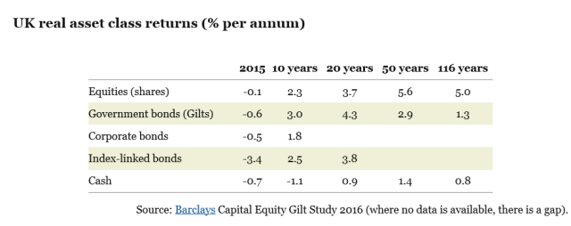 gilts v equities 2