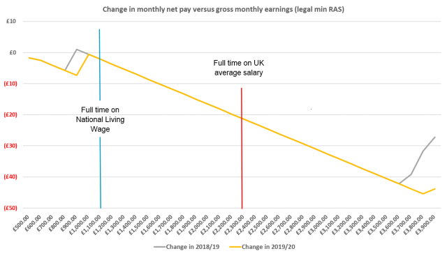 Estimate of change in net pay at phasing