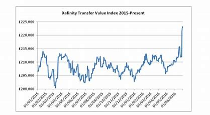 Xafinity transfer value index