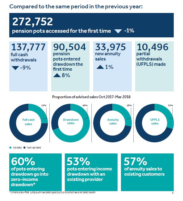 FCA drawdown data