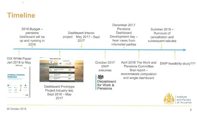 dashboard timeline