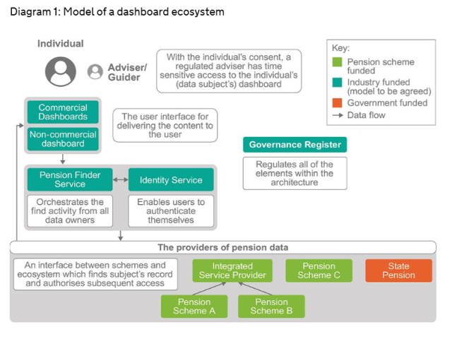 Dashboard cost model